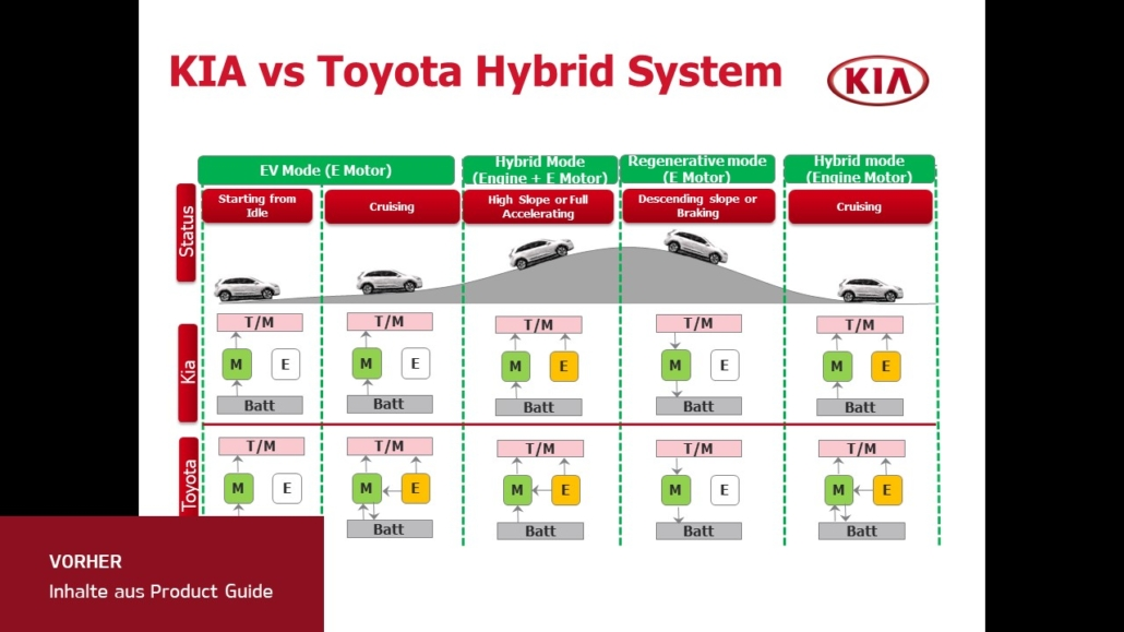 hybrid Systemsmavicon Premium Präsentationen - Ihre Präsentationsagentur & PowerPoint Agentur | Innovative Präsentationen - Die aktuellsten News & Trends